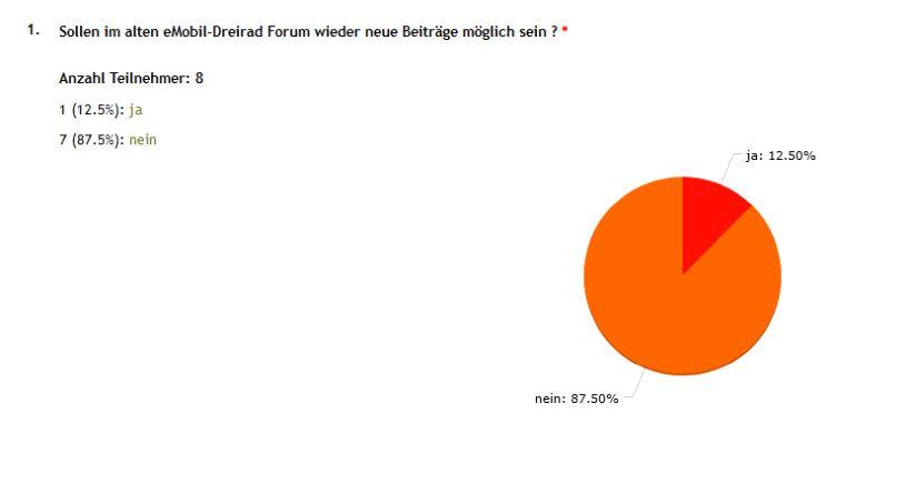 Umfrage-Beitraege-im-alten-Forum-wieder-ermoeglichen.jpg